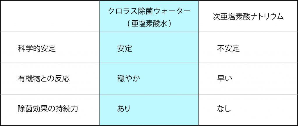 klorus(クロラス)除菌WATER